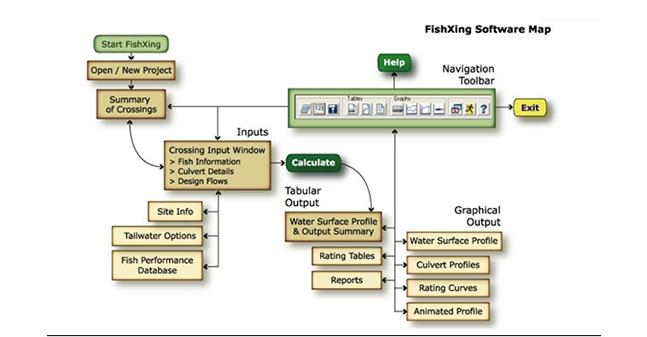 Michael Love and Associates, Inc  – fishxing-software